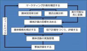 メディアプランの作成プロセス