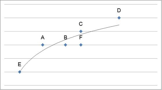 投下量と認知率